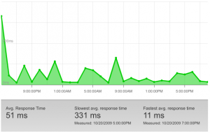 RackSpace CloudFiles Response Time Graph