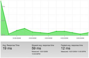 RackSpace CloudFiles Response Time Graph 2