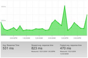 Amazon CloudFront Response Time Graph