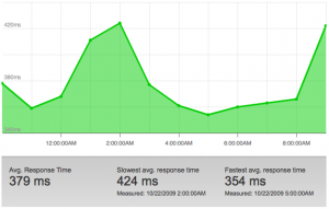 Amazon CloudFront Response Time Graph 2